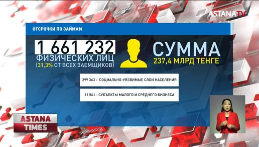 Больше 1,5 млн казахстанцев получили отсрочки по кредитам на период ЧП