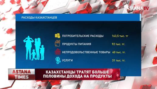 Казахстанцы тратят больше половины дохода на продукты