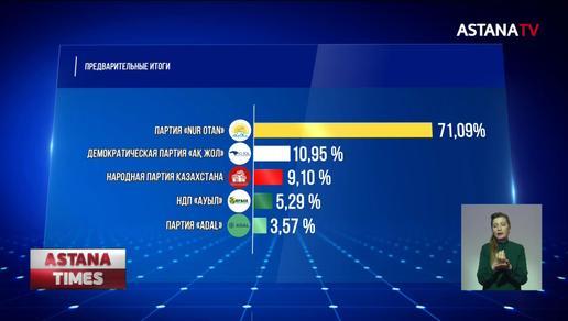 71,09 % голосов казахстанцы отдали за партию «Nur Otan», - предварительные итоги выборов
