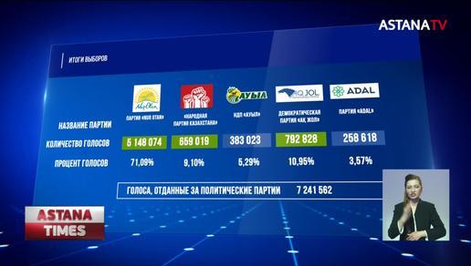 ЦИК озвучил окончательные итоги выборов