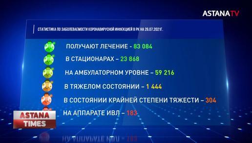 Казахстан попал в топ-10 стран мира по числу заражения коронавирусом